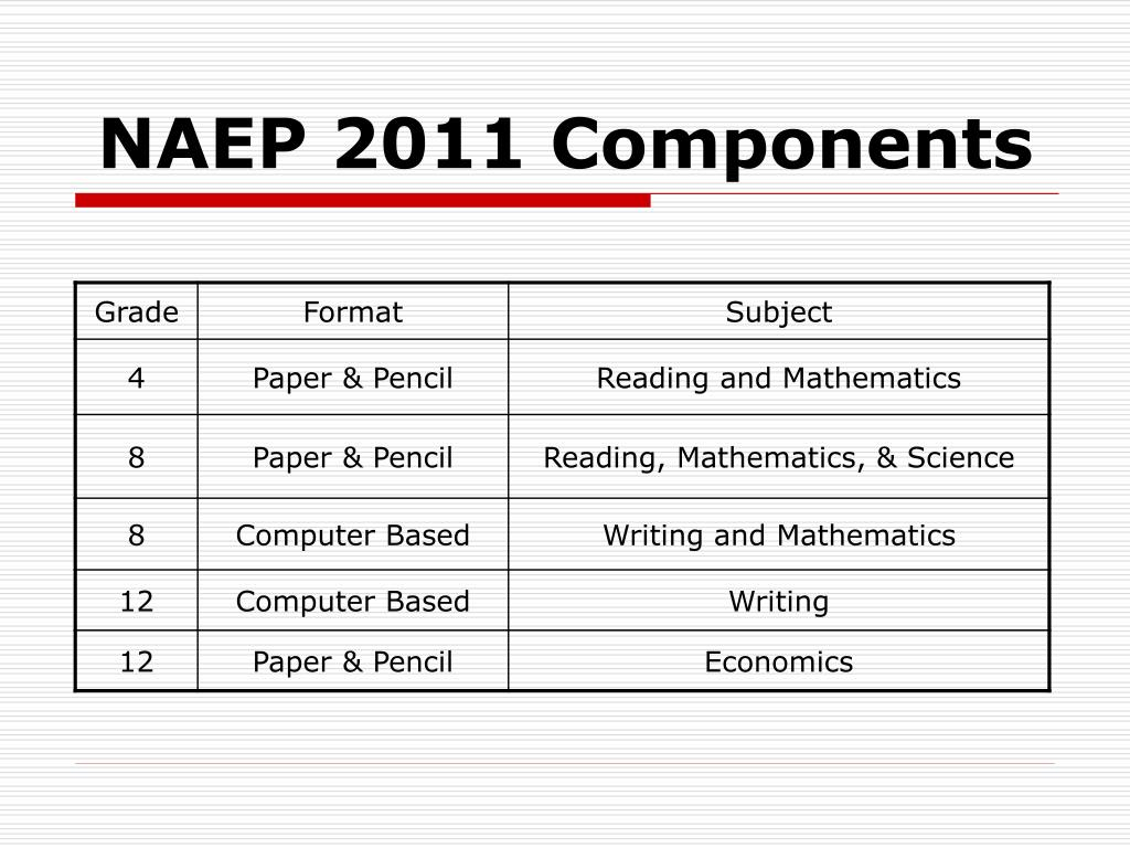 NAEP 2011 Components