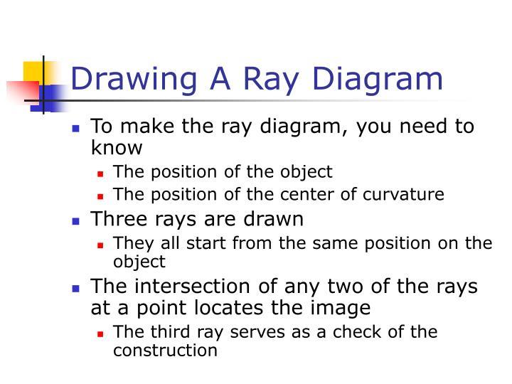 Drawing A Ray Diagram