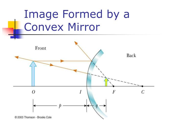 Image Formed by a Convex Mirror