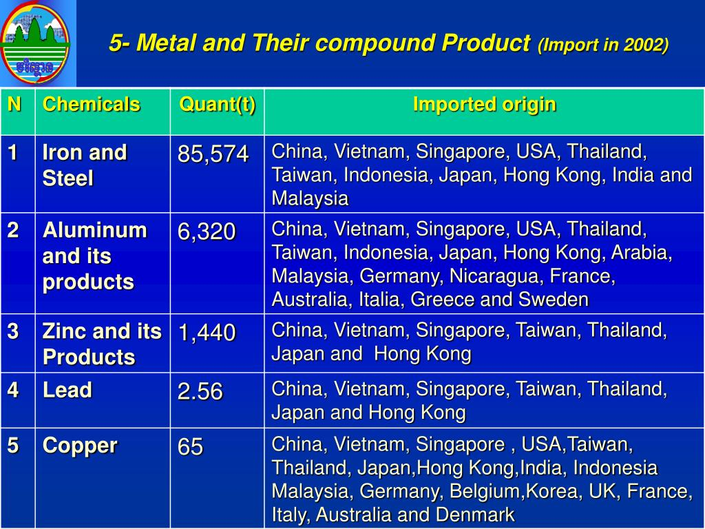 5- Metal and Their compound Product