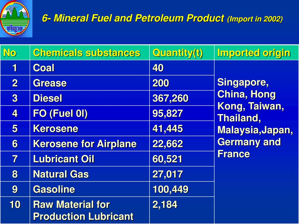6- Mineral Fuel and Petroleum Product