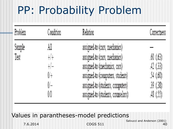 PP: Probability Problem