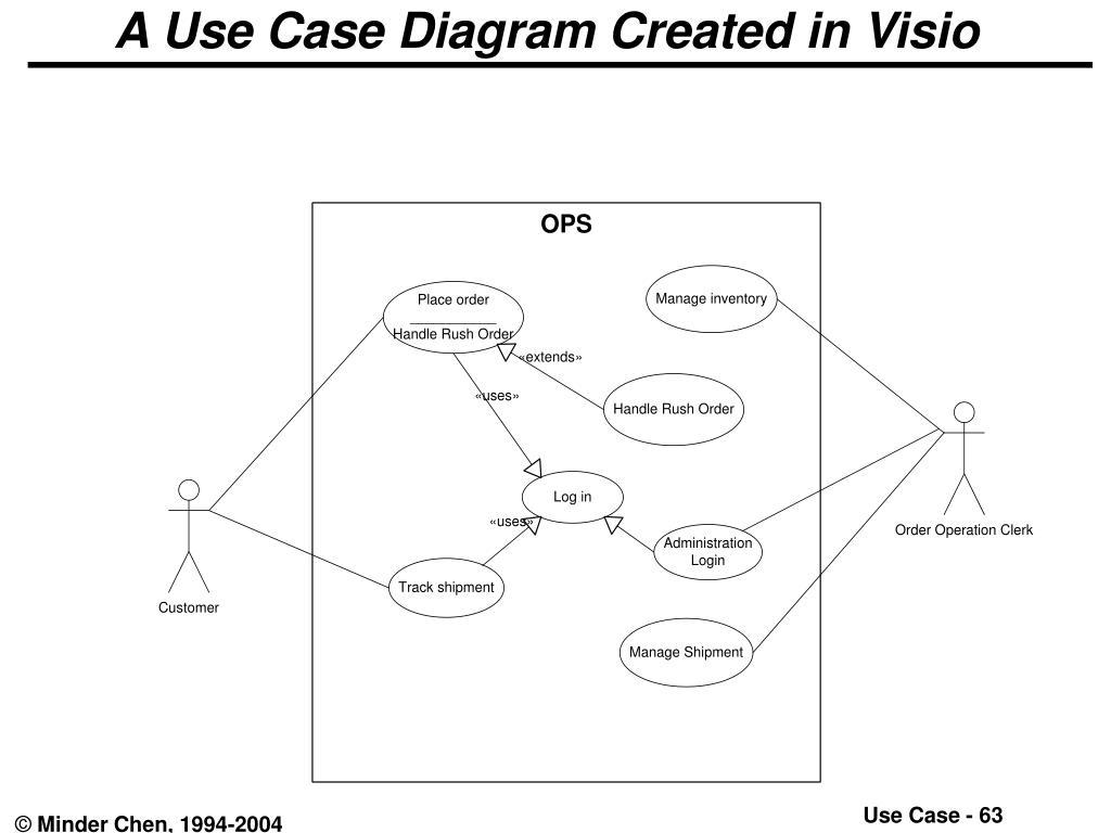 A Use Case Diagram Created in Visio