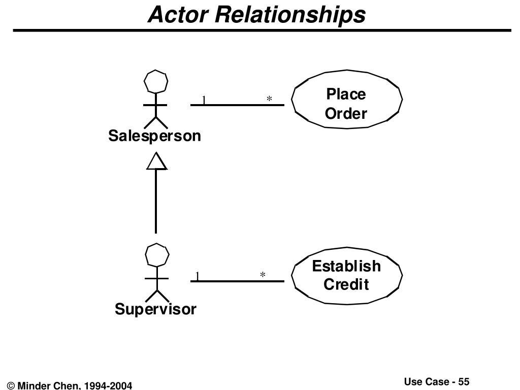 Actor Relationships