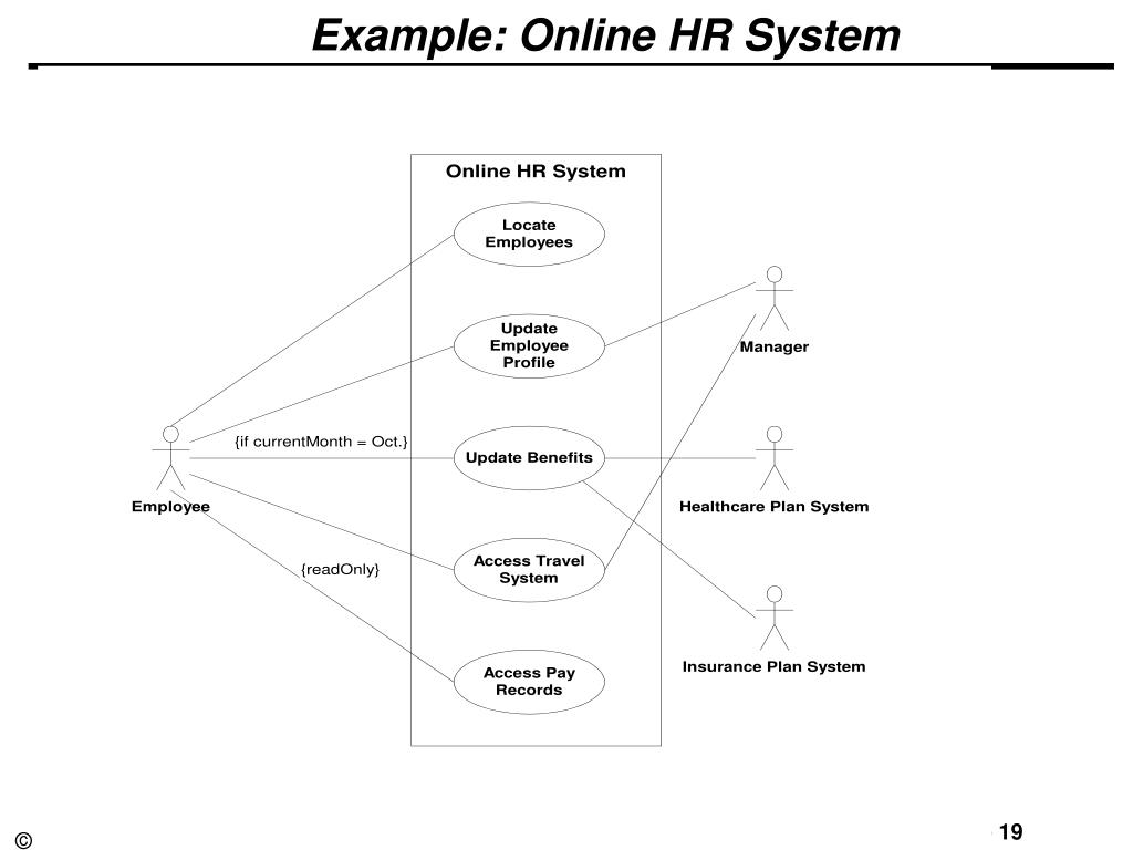 Example: Online HR System