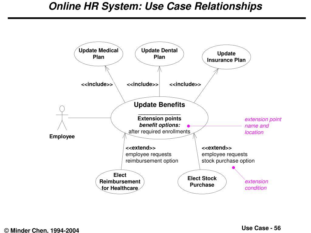 Online HR System: Use Case Relationships