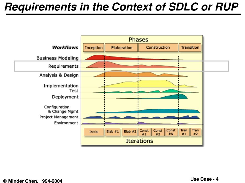 Requirements in the Context of SDLC or RUP