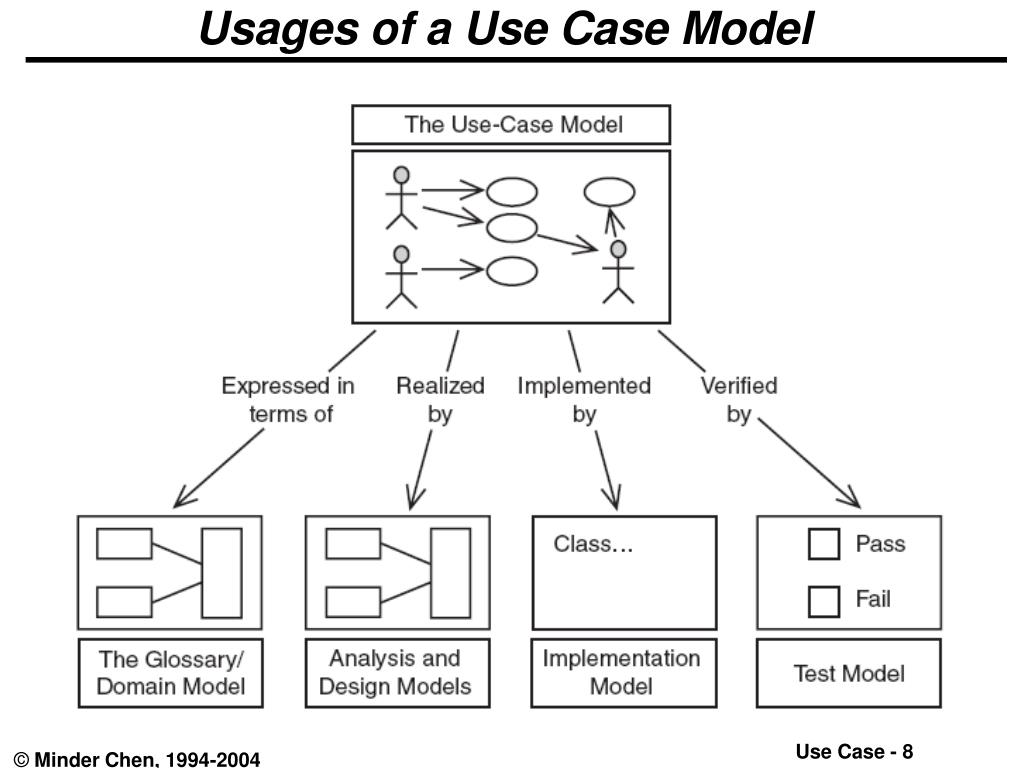 Usages of a Use Case Model