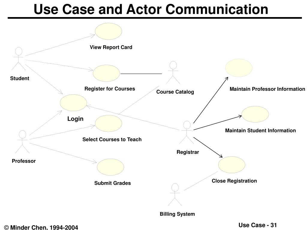 Use Case and Actor Communication