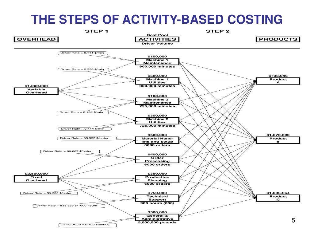 THE STEPS OF ACTIVITY-BASED COSTING