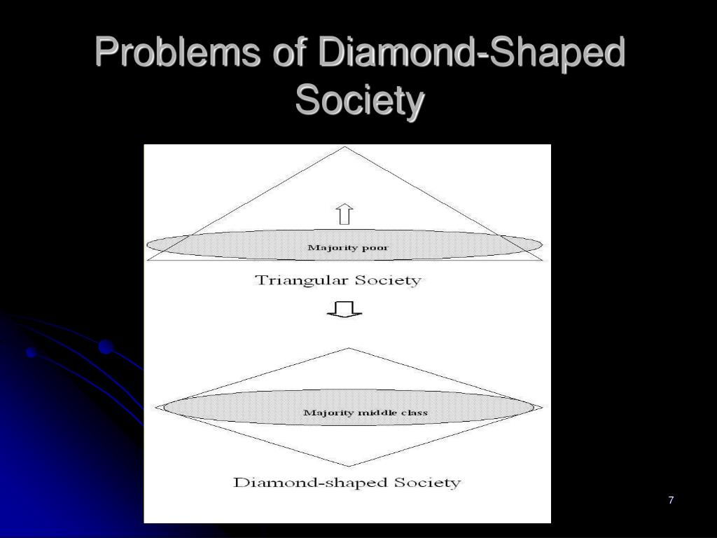 Problems of Diamond-Shaped Society