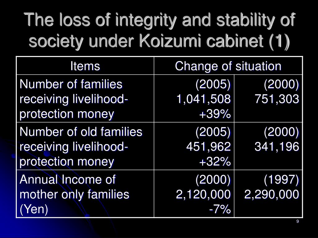 The loss of integrity and stability of society under Koizumi cabinet (1)