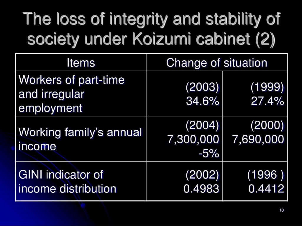 The loss of integrity and stability of society under Koizumi cabinet (2)