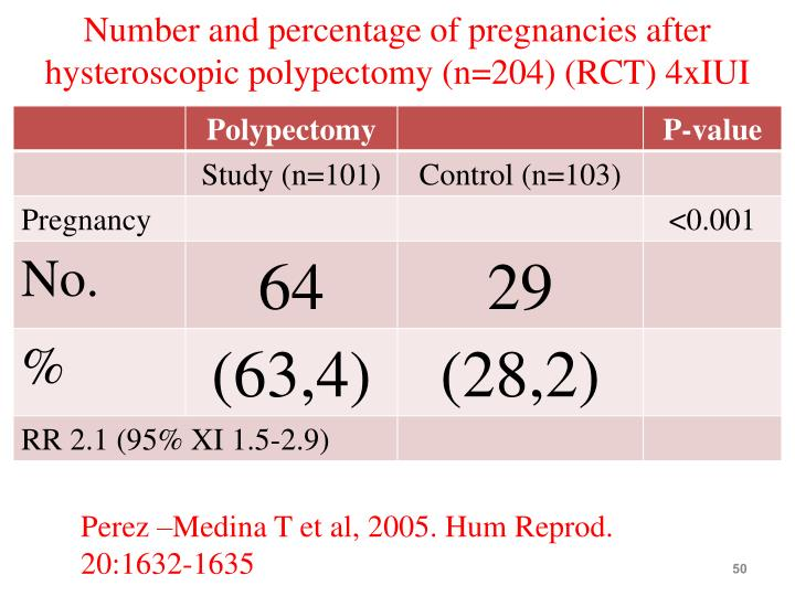 Number and percentage of pregnancies after hysteroscopic polypectomy (n=204) (RCT) 4xIUI