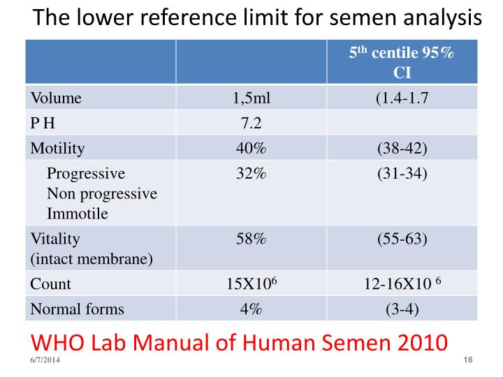 The lower reference limit for semen analysis