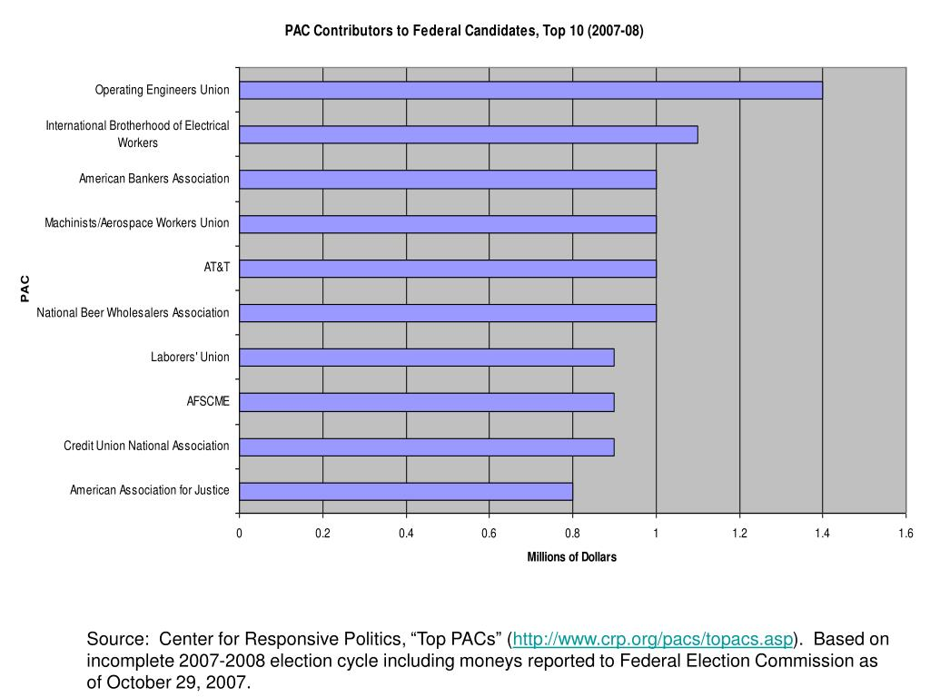 "Source:  Center for Responsive Politics, ""Top PACs"" ("