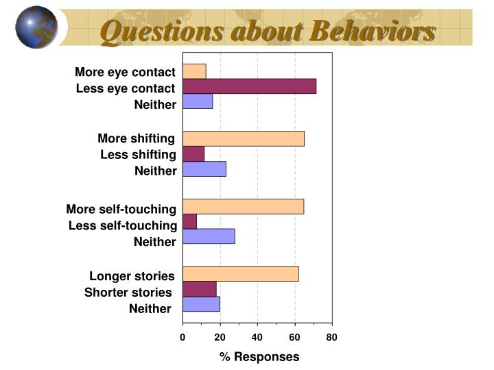 Questions about Behaviors