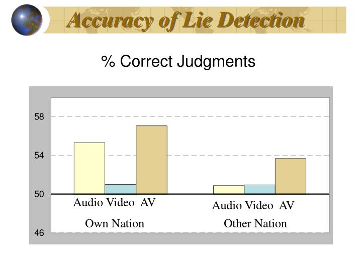 Accuracy of Lie Detection