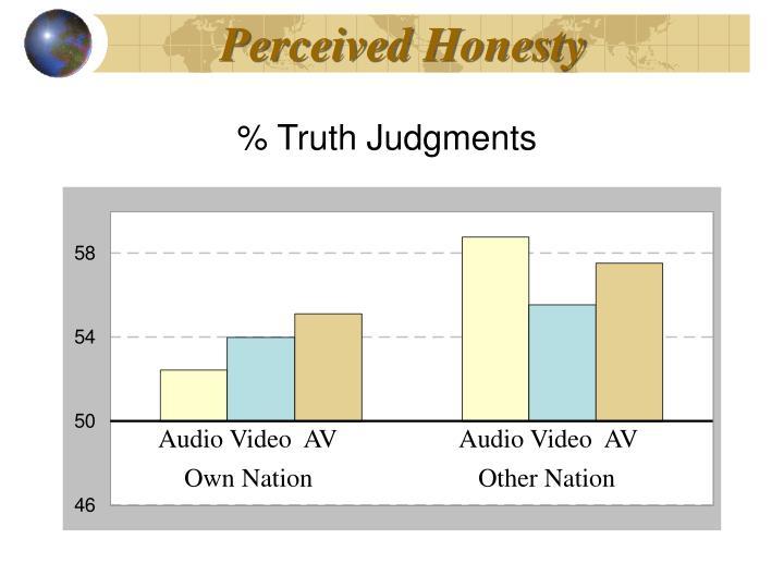 Perceived Honesty