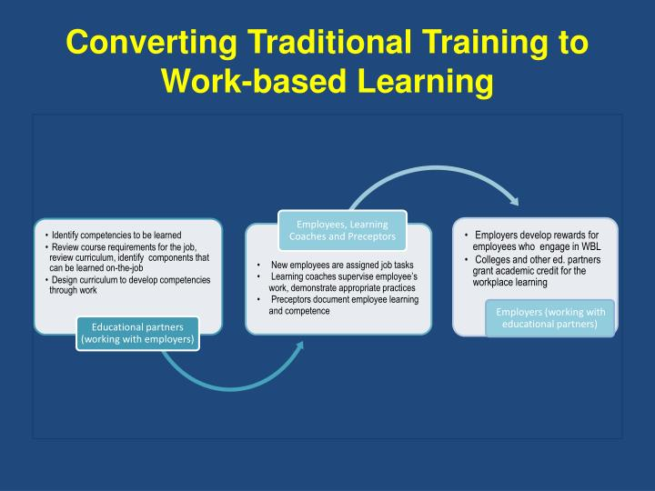 Converting Traditional Training to