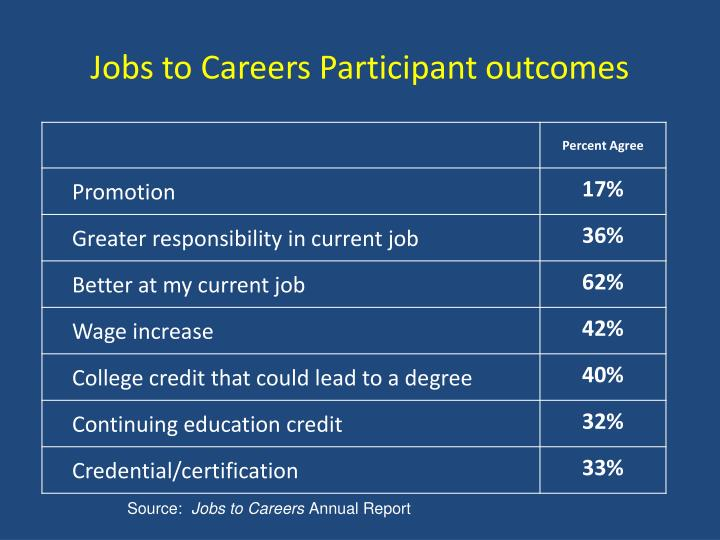 Jobs to Careers Participant