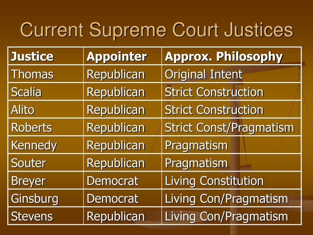 Current Supreme Court Justices