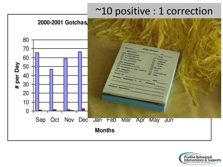 ~10 positive : 1 correction