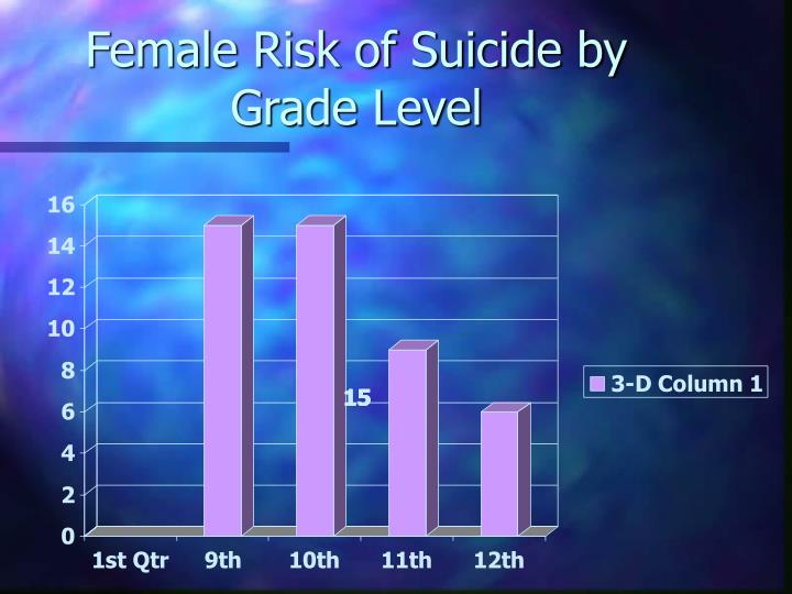 Female Risk of Suicide by Grade Level