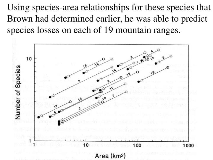 Using species-area relationships for these species that Brown had determined earlier, he was able to predict species losses on each of 19 mountain ranges.