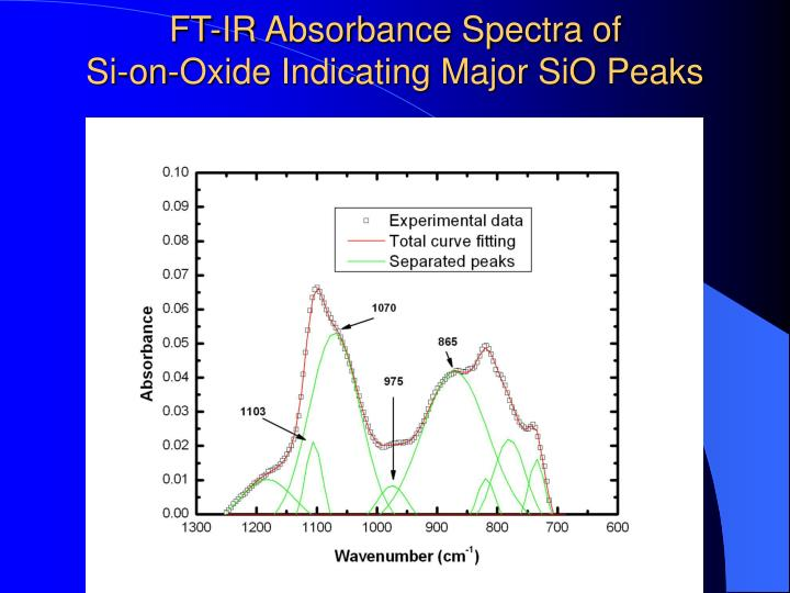 FT-IR Absorbance Spectra of