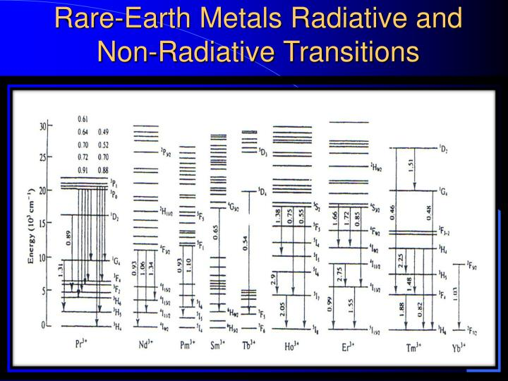 Rare-Earth Metals Radiative and Non-Radiative Transitions