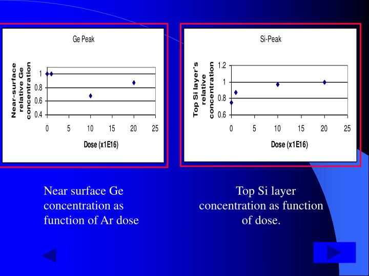 Near surface Ge concentration as function of Ar dose