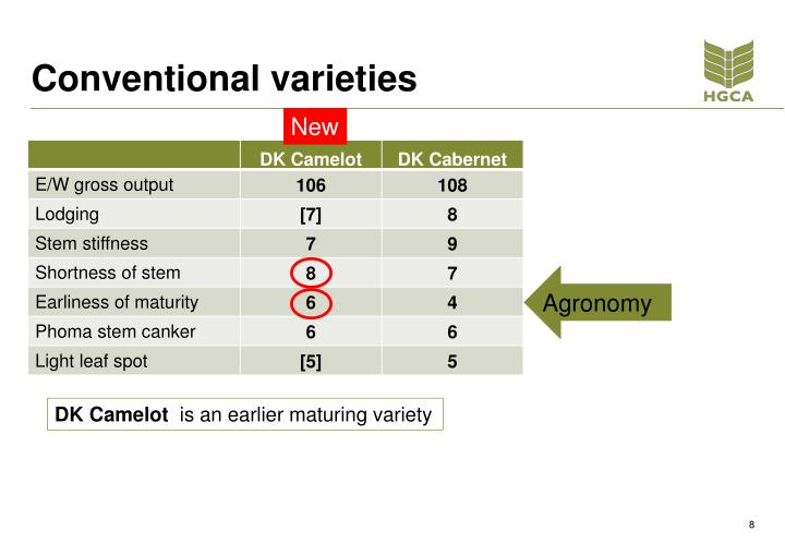 Conventional varieties