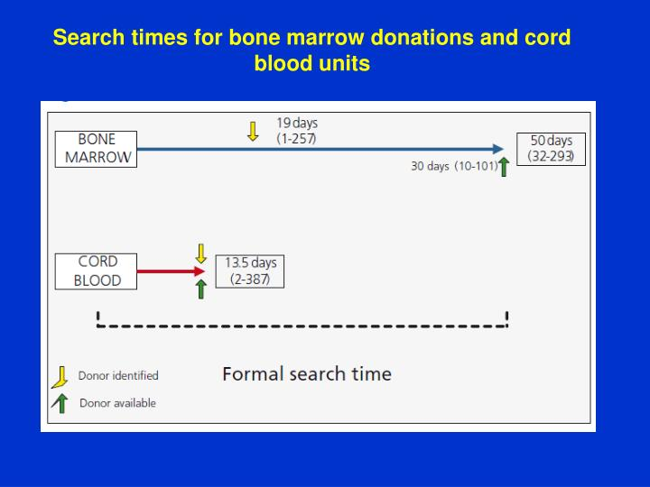 Search times for bone marrow donations and cord blood units