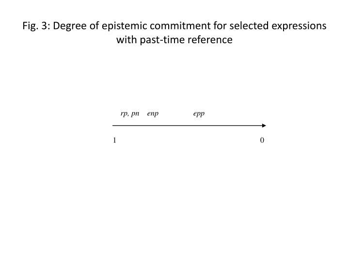 Fig. 3: Degree of epistemic commitment for selected expressions with past-time reference