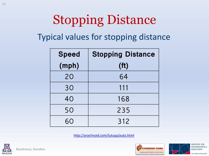 Typical values for stopping distance