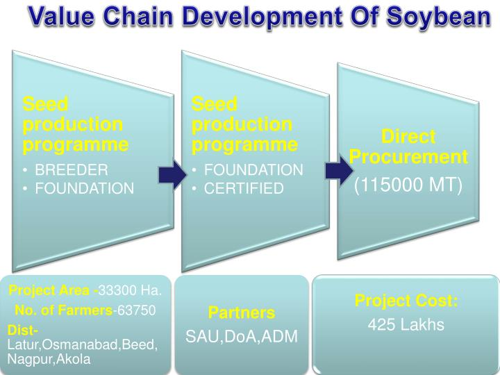 Value Chain Development Of Soybean