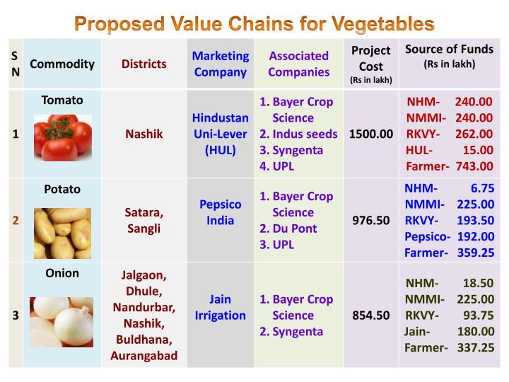 Proposed Value Chains for Vegetables