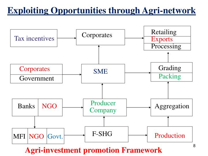 Exploiting Opportunities through Agri-network