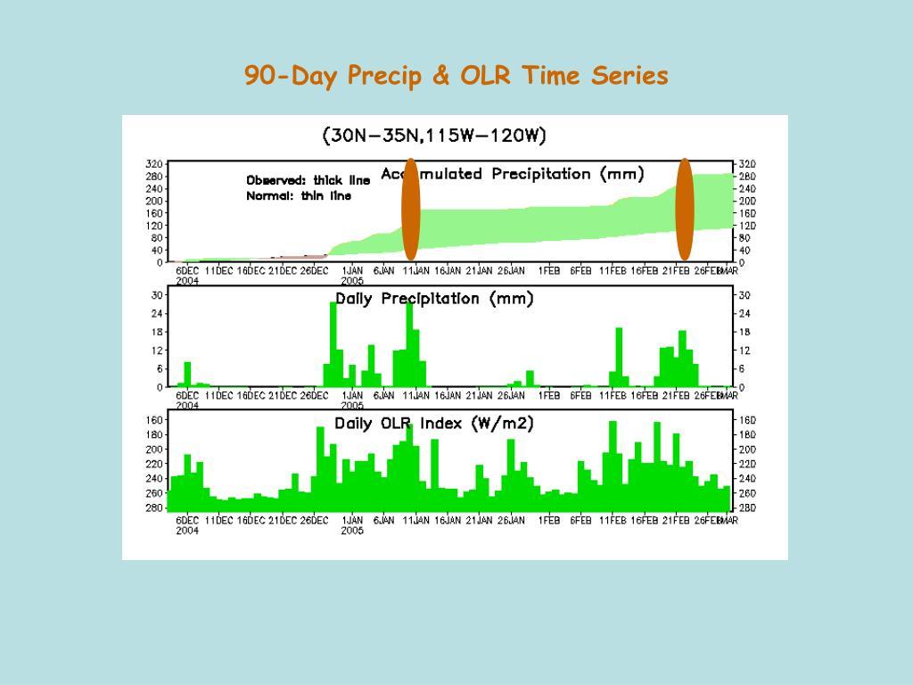 90-Day Precip & OLR Time Series