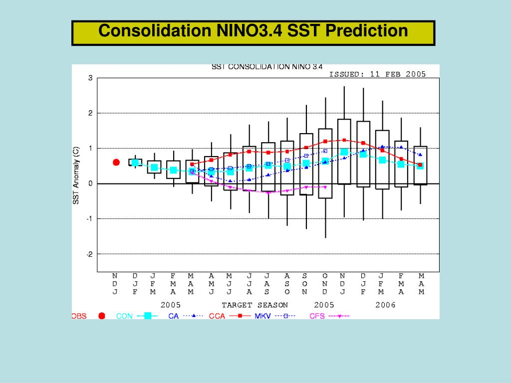Consolidation NINO3.4 SST Prediction