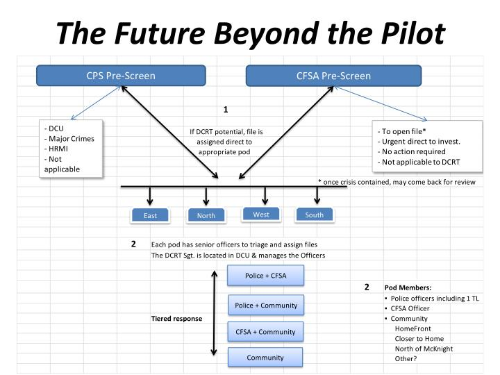 The Future Beyond the Pilot