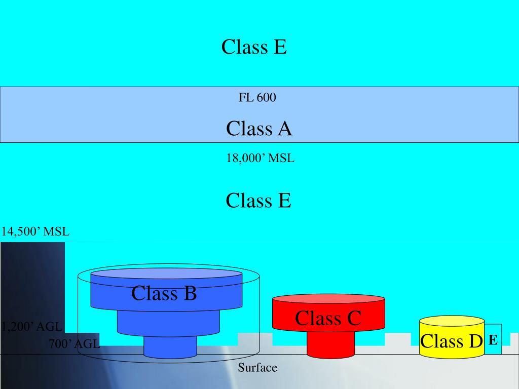 Class E
