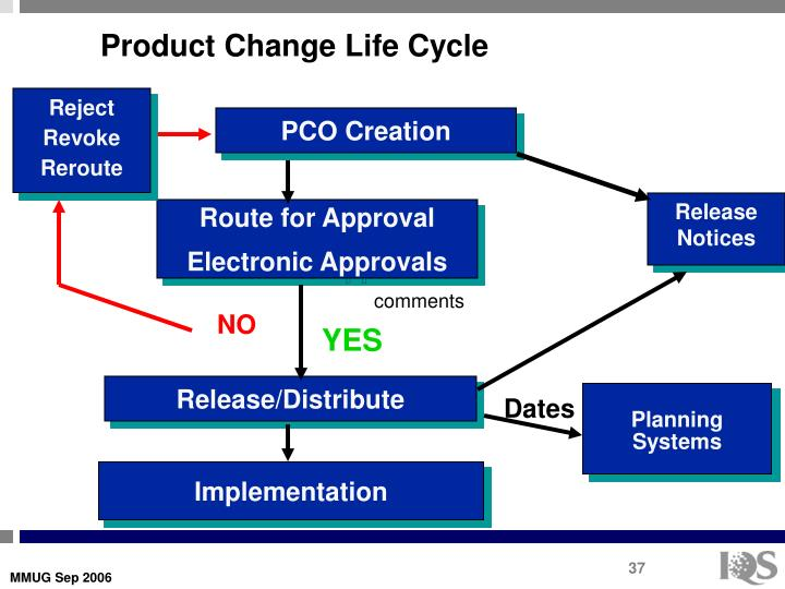 Product Change Life Cycle