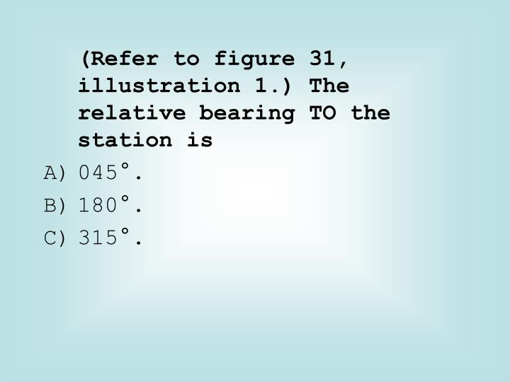 (Refer to figure 31, illustration 1.) The relative bearing TO the station is