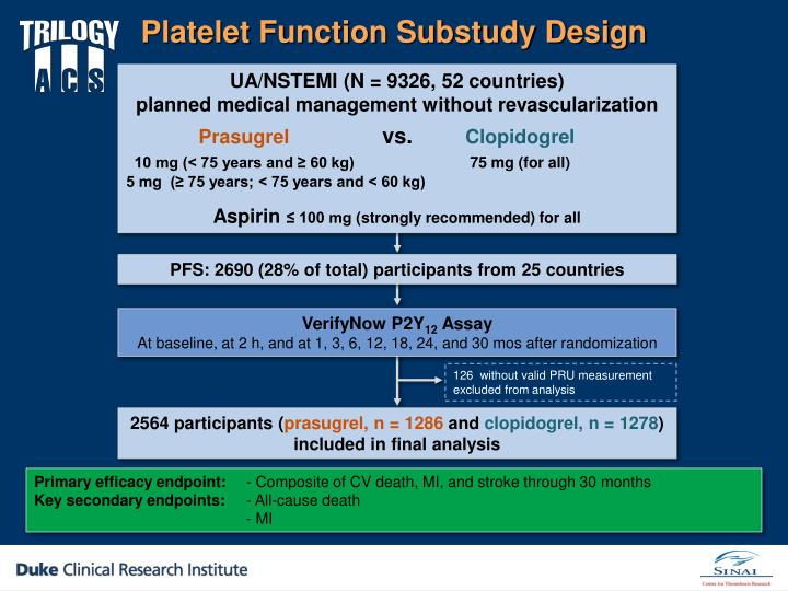 Platelet Function Substudy Design