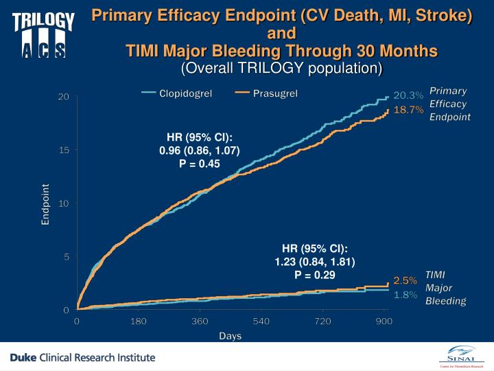 Primary Efficacy Endpoint (CV Death, MI, Stroke) and