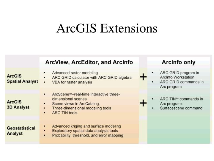 ArcGIS Extensions
