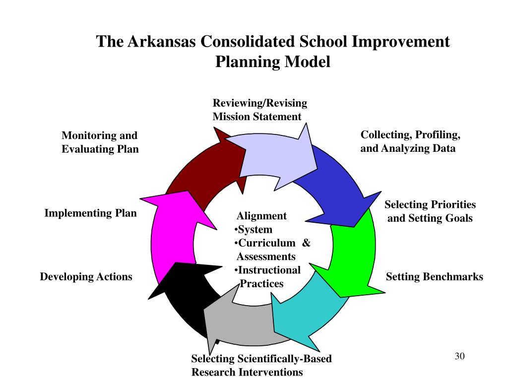 The Arkansas Consolidated School Improvement