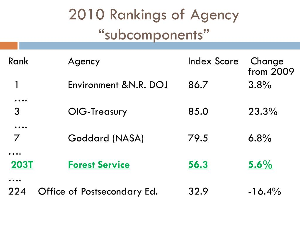 """2010 Rankings of Agency """"subcomponents"""""""
